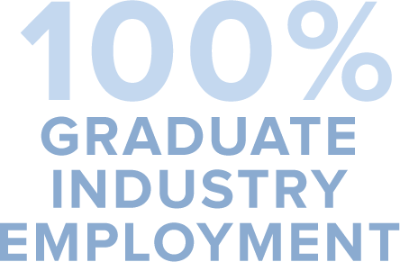 100% Graduate Industry Employment